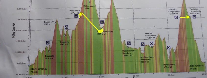 Zugspitz Ultratrail - Höhenprofil und Alternativen mit gelben Pfeilen