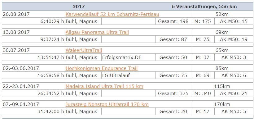 DUV-Statistik Magnus Bühl 2017